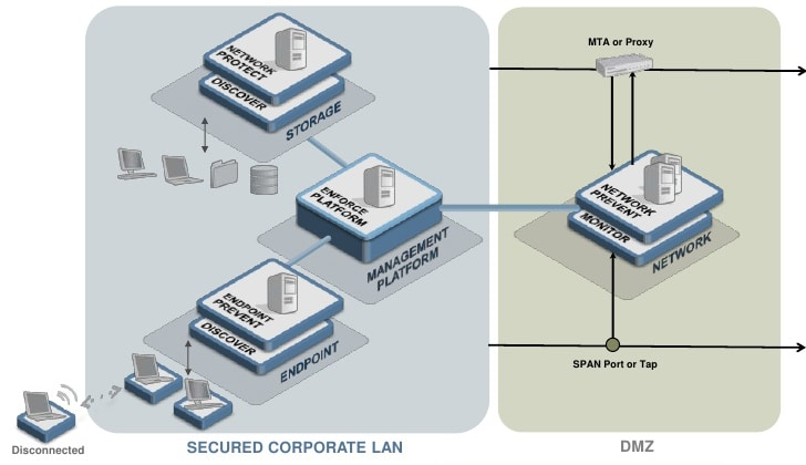 Napatech Symantec DLP